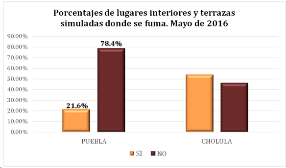 Boletin puebla porcentaje de lugares interiores y terrazas mayo 2016