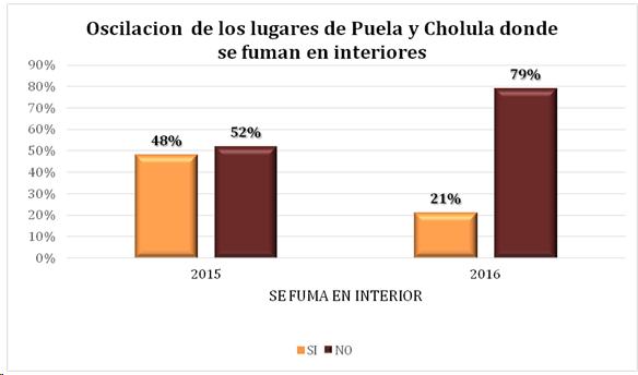 oscilacion de los lugares de Puebla y cholula donde se fuma en interiores